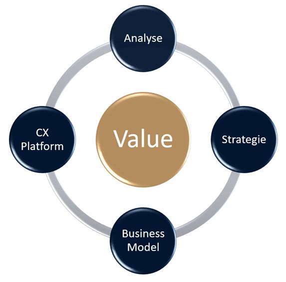 Value Model - Bakker Business Transformation